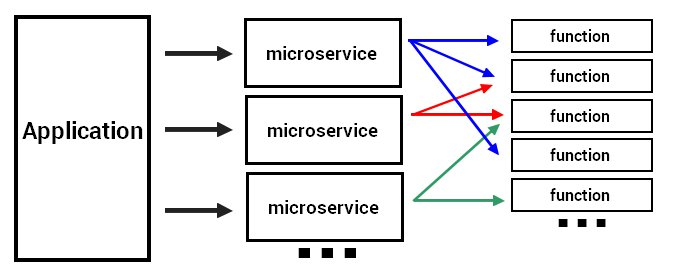 microservice calls functions
